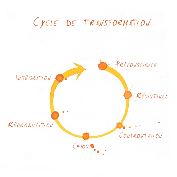 Cycle de transformation